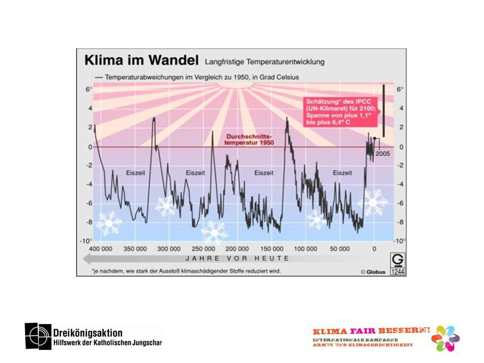 Quelle: Hugo Ahlenius, UNEP/GRID-Arendal CO2-Konzentration in der Atmosphäre (ppm) Temperaturabweichung von der Durchschnittstemperatur 1961-1990 (°C)