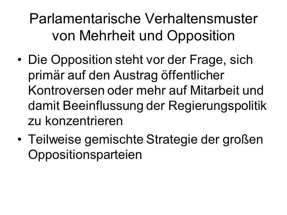 Parlamentarische Verhaltensmuster von Mehrheit und Opposition Die Opposition steht vor der Frage, sich primär auf den Austrag öffentlicher Kontroversen oder mehr auf Mitarbeit und damit Beeinflussung der Regierungspolitik zu konzentrieren Teilweise gemischte Strategie der großen Oppositionsparteien