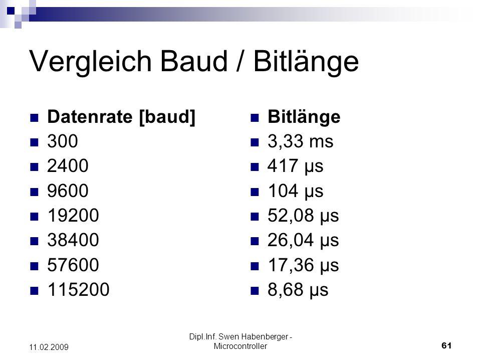 Dipl.Inf. Swen Habenberger - Microcontroller61 11.02.2009 Vergleich Baud / Bitlänge Datenrate [baud] 300 2400 9600 19200 38400 57600 115200 Bitlänge 3