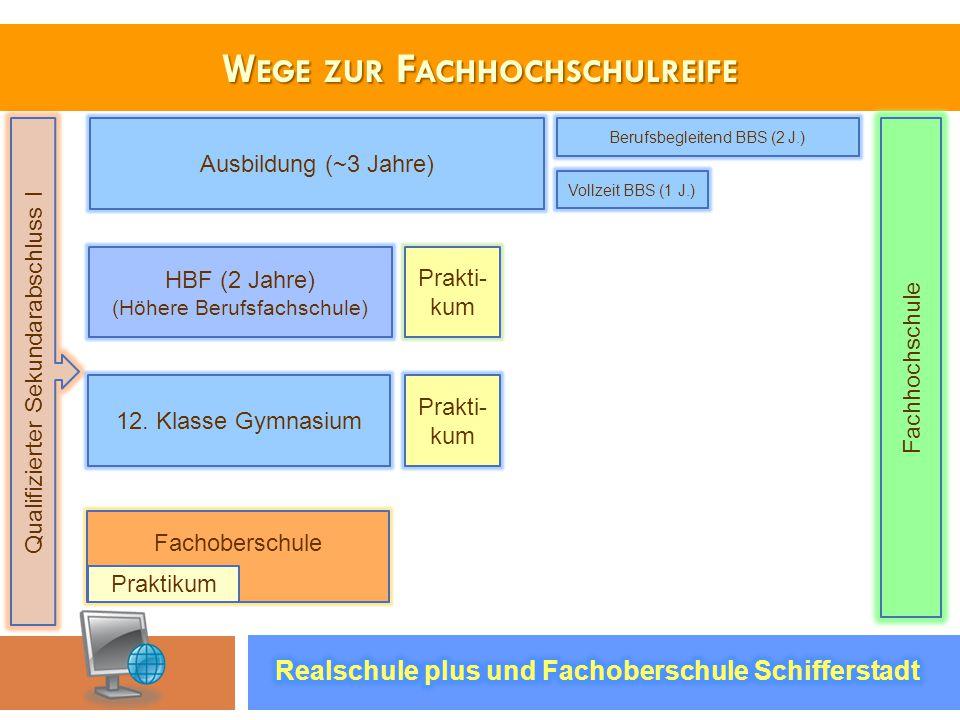 W EGE ZUR F ACHHOCHSCHULREIFE Qualifizierter Sekundarabschluss I 12. Klasse Gymnasium Fachoberschule Ausbildung (~3 Jahre) HBF (2 Jahre) (Höhere Beruf