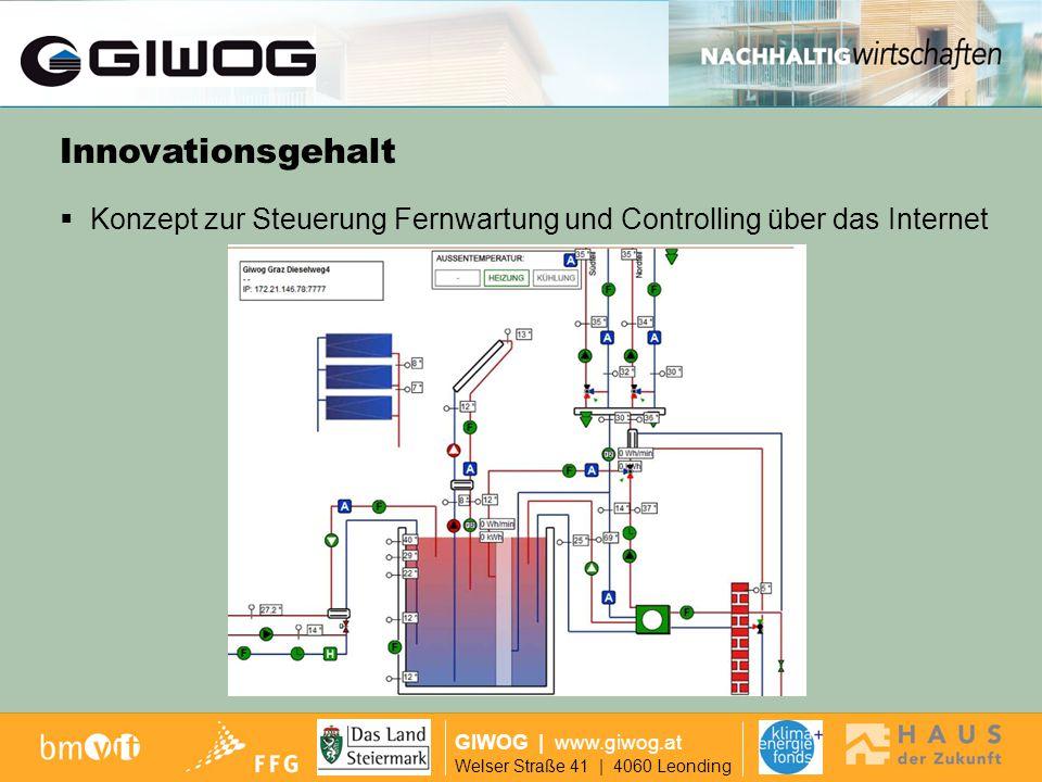 Ausgangslage GIWOG | www.giwog.at Welser Straße 41 | 4060 Leonding höchstmögliche Vorfertigung der gelieferten Fassadenelemente und andere Komponenten Innovationsgehalt