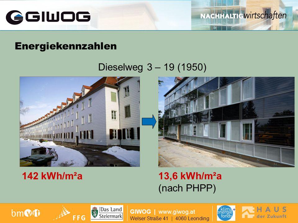 Dieselweg 4,6,8 GIWOG | www.giwog.at Welser Straße 41 | 4060 Leonding 184 kWh/m²a9,6 kWh/m²a (nach PHPP) Dieselweg 4, 6, 8 (1958) Energiekennzahlen