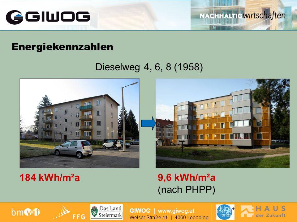 Dieselweg 12,14 GIWOG | www.giwog.at Welser Straße 41 | 4060 Leonding 225 kWh/m²a9,6 kWh/m²a (nach PHPP) Dieselweg 12, 14 (1968) Energiekennzahlen