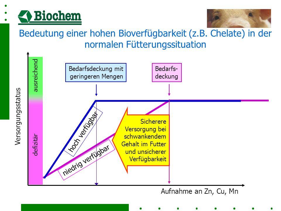 defizitär ausreichend Versorgungsstatus Aufnahme an Zn, Cu, Mn Bedarfs- deckung Bedarfsdeckung mit geringeren Mengen hoch verfügbar Bedeutung einer hohen Bioverfügbarkeit (z.B.