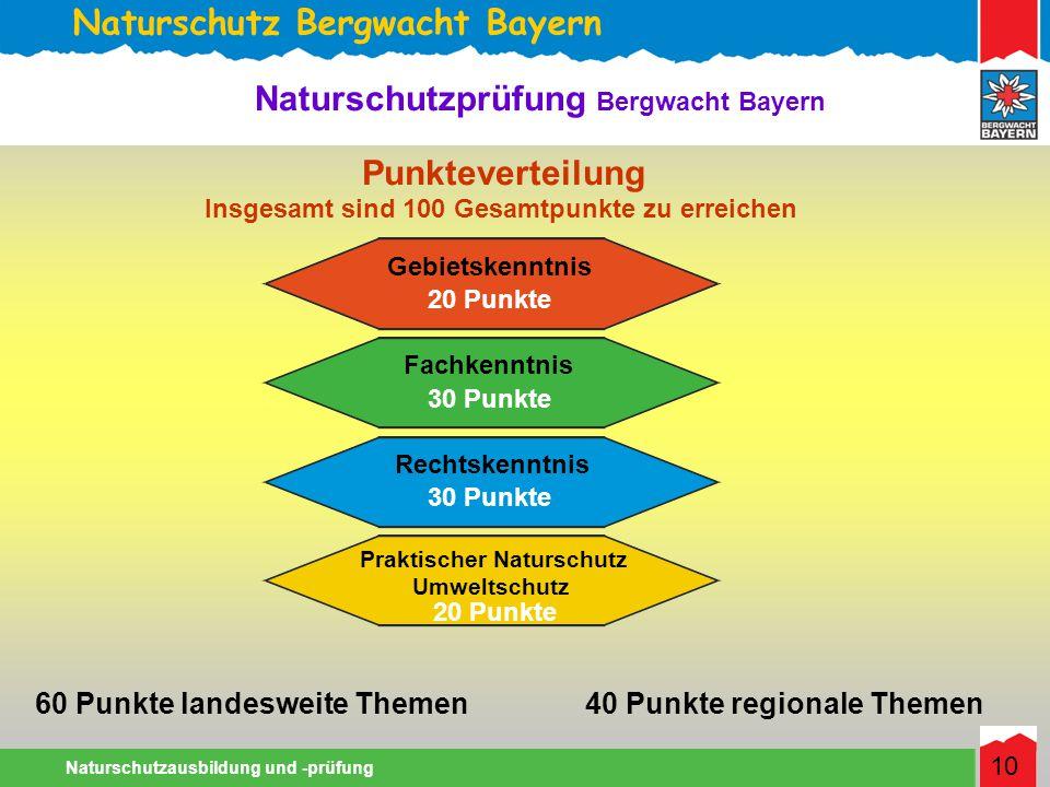 Naturschutz Bergwacht Bayern Naturschutzausbildung und -prüfung 10 Naturschutzprüfung Bergwacht Bayern Punkteverteilung Gebietskenntnis Rechtskenntnis Fachkenntnis Praktischer Naturschutz Umweltschutz 20 Punkte 30 Punkte 20 Punkte Insgesamt sind 100 Gesamtpunkte zu erreichen 60 Punkte landesweite Themen40 Punkte regionale Themen