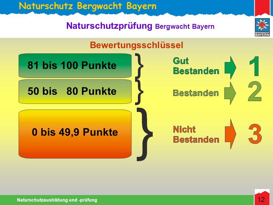 Naturschutz Bergwacht Bayern Naturschutzausbildung und -prüfung 12 Naturschutzprüfung Bergwacht Bayern Bewertungsschlüssel 0 bis 49,9 Punkte 81 bis 100 Punkte 50 bis 80 Punkte