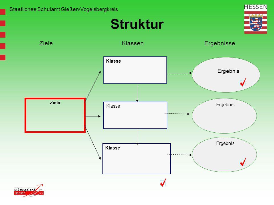 Staatliches Schulamt Gießen/Vogelsbergkreis Struktur Ziele Klasse Ergebnis ZieleKlassenErgebnisse Klasse Ergebnis Ergebnis