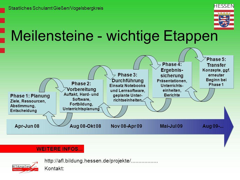 Staatliches Schulamt Gießen/Vogelsbergkreis Meilensteine - wichtige Etappen WEITERE INFOS... http://afl.bildung.hessen.de/projekte/..................