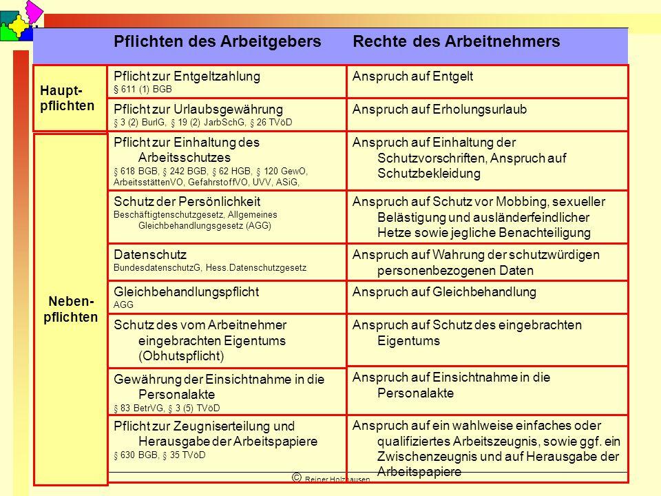 September 2010 © Reiner Holzhausen Anspruch auf ein wahlweise einfaches oder qualifiziertes Arbeitszeugnis, sowie ggf. ein Zwischenzeugnis und auf Her