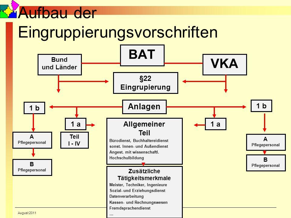 © Reiner Holzhausen Aufbau der Eingruppierungsvorschriften BAT Bund und Länder VKA §22 Eingrupierung Anlagen 1 b 1 a Teil I - IV 1 a A Pflegepersonal