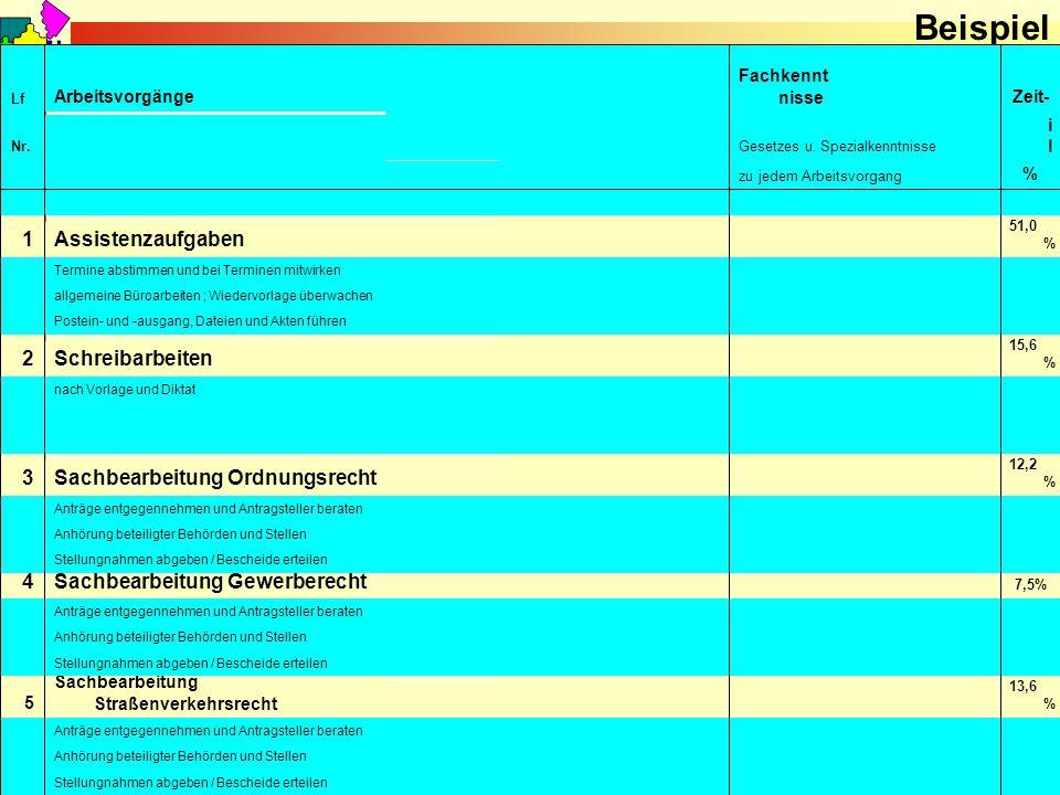 September 2010 © Reiner Holzhausen Beispiel Stellungnahmen abgeben / Bescheide erteilen Anhörung beteiligter Behörden und Stellen Anträge entgegennehm