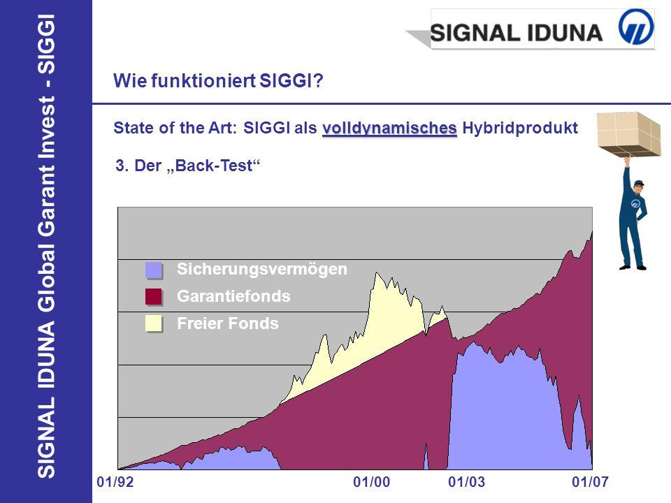 SIGNAL IDUNA Global Garant Invest - SIGGI 3. Der Back-Test Wie funktioniert SIGGI? 01/92 01/07 01/0301/00 Sicherungsvermögen Garantiefonds Freier Fond