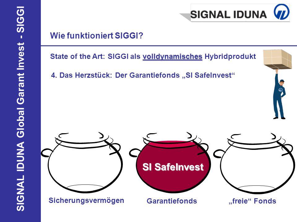 SIGNAL IDUNA Global Garant Invest - SIGGI Garantiefonds 4. Das Herzstück: Der Garantiefonds SI SafeInvest Wie funktioniert SIGGI? Sicherungsvermögen f
