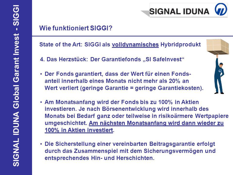 SIGNAL IDUNA Global Garant Invest - SIGGI Der Fonds garantiert, dass der Wert für einen Fonds- anteil innerhalb eines Monats nicht mehr als 20% an Wer