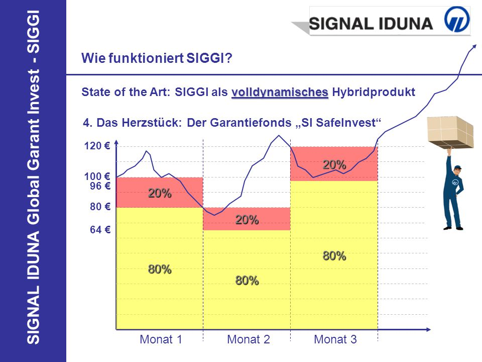 SIGNAL IDUNA Global Garant Invest - SIGGI 4. Das Herzstück: Der Garantiefonds SI SafeInvest Monat 1Monat 2Monat 3 100 20% 80% 80 80% 20% 64 80% 20% 12