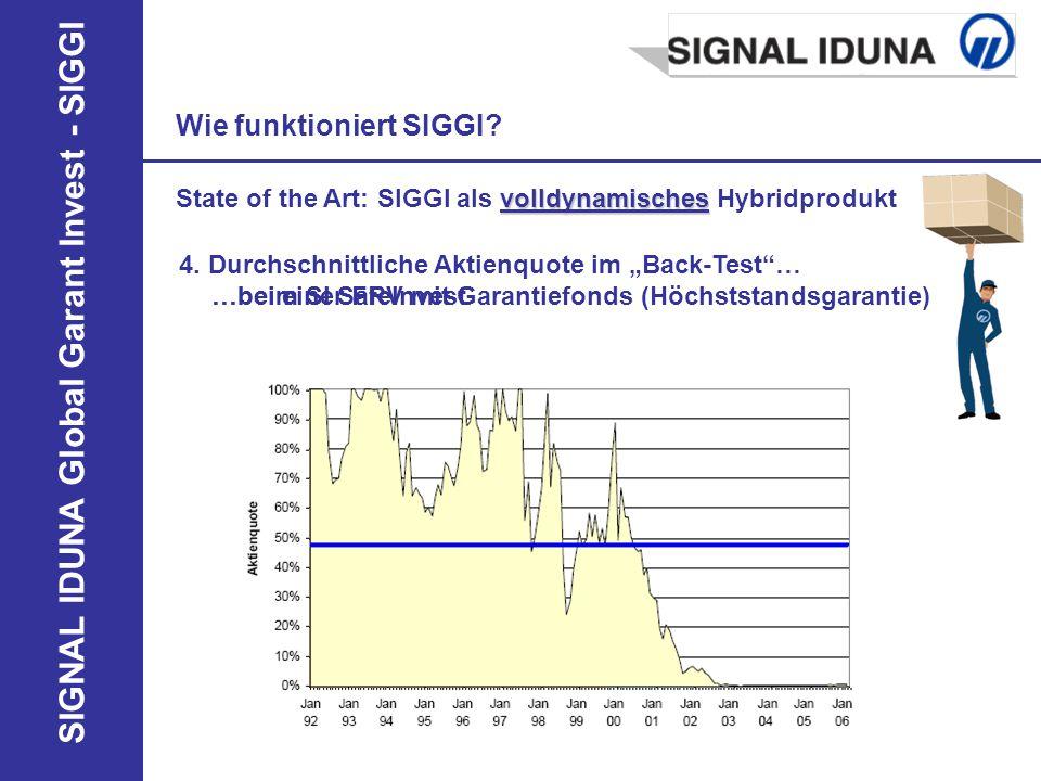 SIGNAL IDUNA Global Garant Invest - SIGGI 4. Durchschnittliche Aktienquote im Back-Test… Wie funktioniert SIGGI? …beim SI SafeInvest volldynamisches S