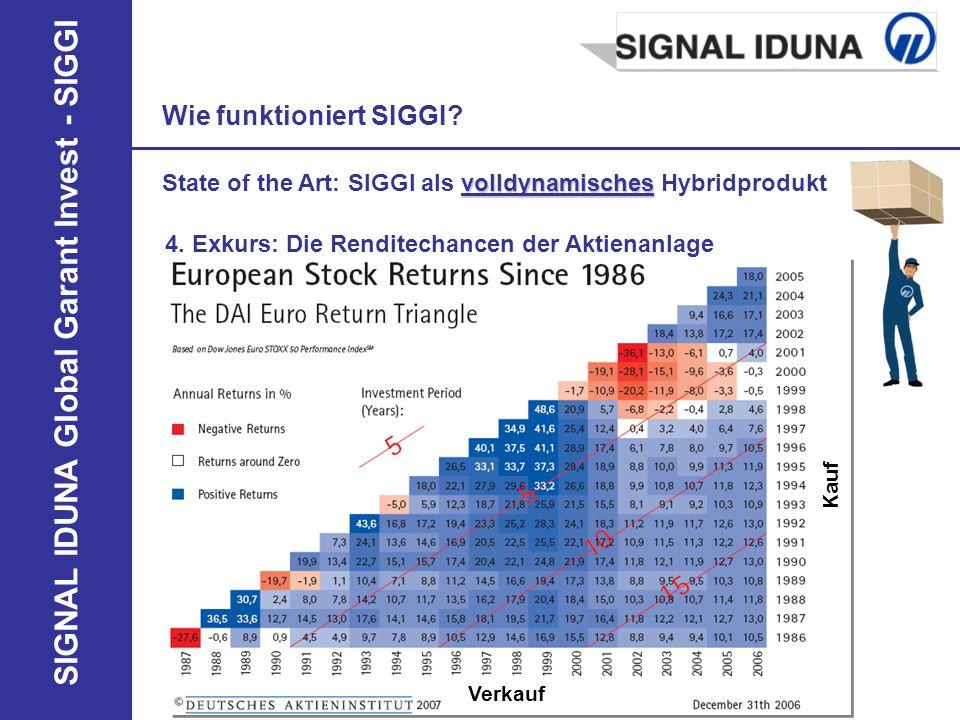 SIGNAL IDUNA Global Garant Invest - SIGGI 4. Exkurs: Die Renditechancen der Aktienanlage Wie funktioniert SIGGI? volldynamisches State of the Art: SIG