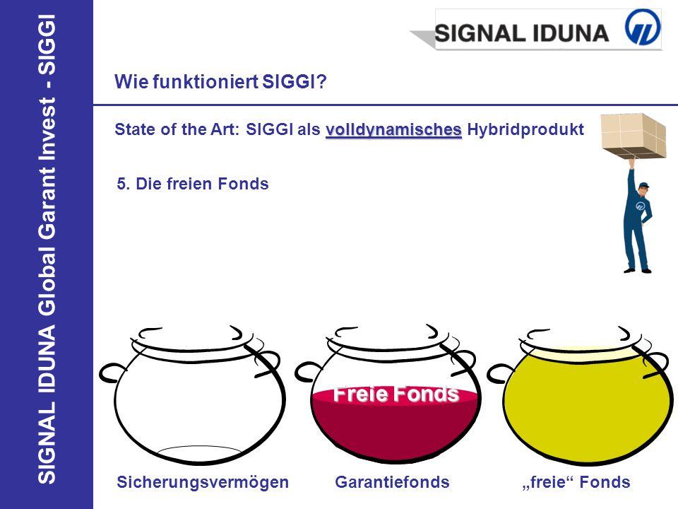 SIGNAL IDUNA Global Garant Invest - SIGGI SicherungsvermögenGarantiefondsfreie Fonds 5. Die freien Fonds Wie funktioniert SIGGI? Freie Fonds volldynam