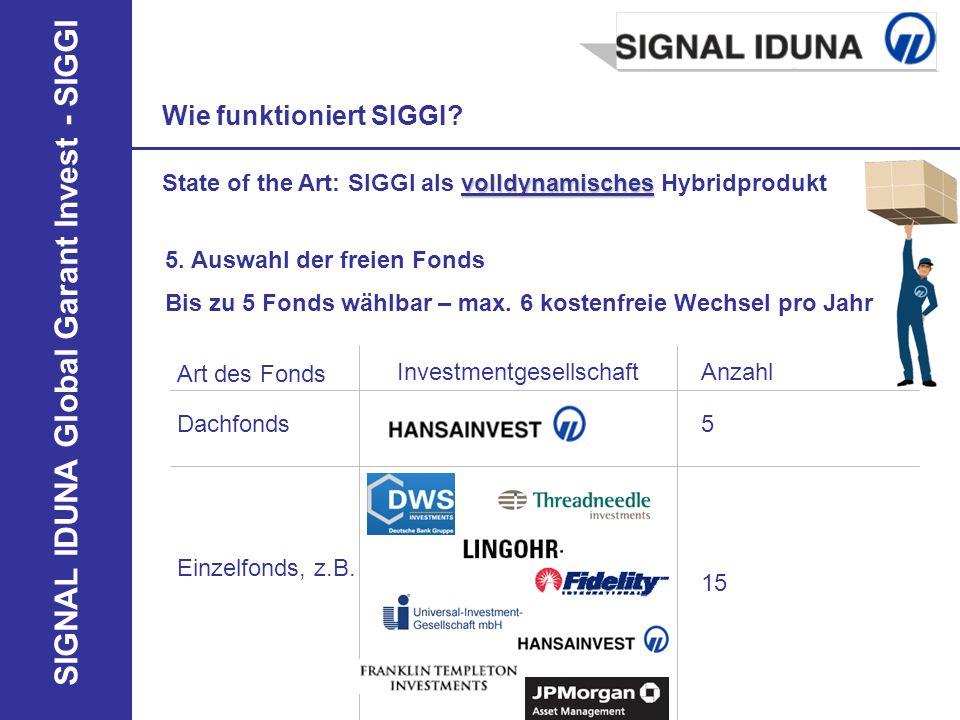 SIGNAL IDUNA Global Garant Invest - SIGGI 5. Auswahl der freien Fonds Wie funktioniert SIGGI? Art des Fonds InvestmentgesellschaftAnzahl Dachfonds5 Ei