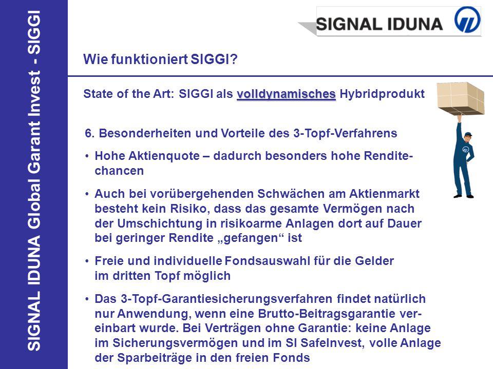 SIGNAL IDUNA Global Garant Invest - SIGGI 6. Besonderheiten und Vorteile des 3-Topf-Verfahrens Wie funktioniert SIGGI? Hohe Aktienquote – dadurch beso