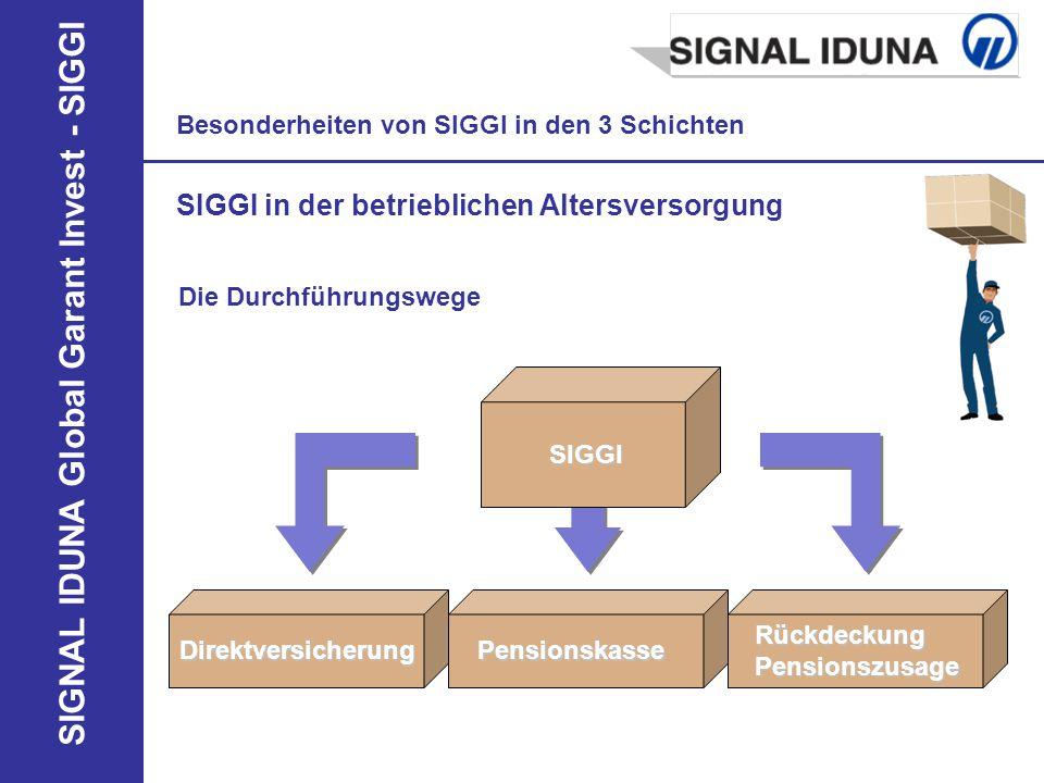 SIGNAL IDUNA Global Garant Invest - SIGGI Besonderheiten von SIGGI in den 3 Schichten SIGGI in der betrieblichen Altersversorgung Die Durchführungsweg