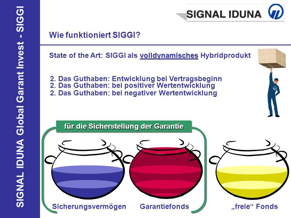 SIGNAL IDUNA Global Garant Invest - SIGGI Besonderheiten von SIGGI in den 3 Schichten SIGGI in der betrieblichen Altersversorgung Garantien und Renditechancen im Beispiel NEU.