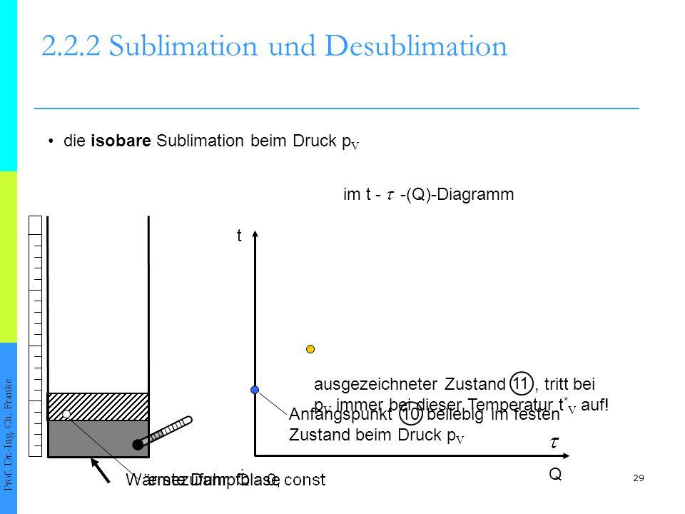 30 2.2.2 Sublimation und Desublimation Prof.Dr.-Ing.