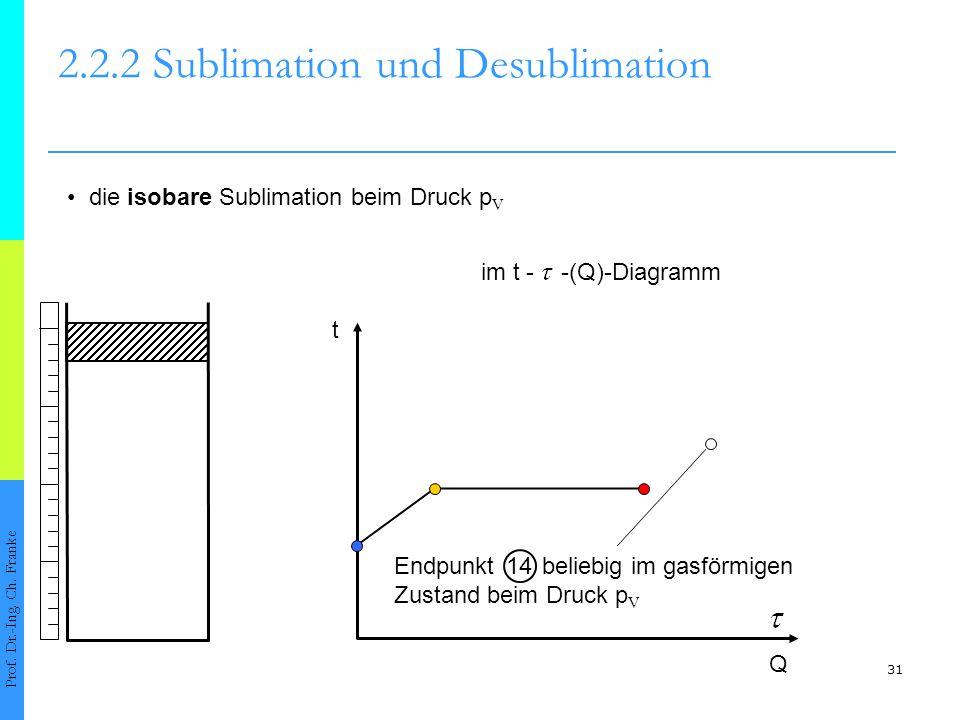 32 2.2.2 Sublimation und Desublimation Prof.Dr.-Ing.