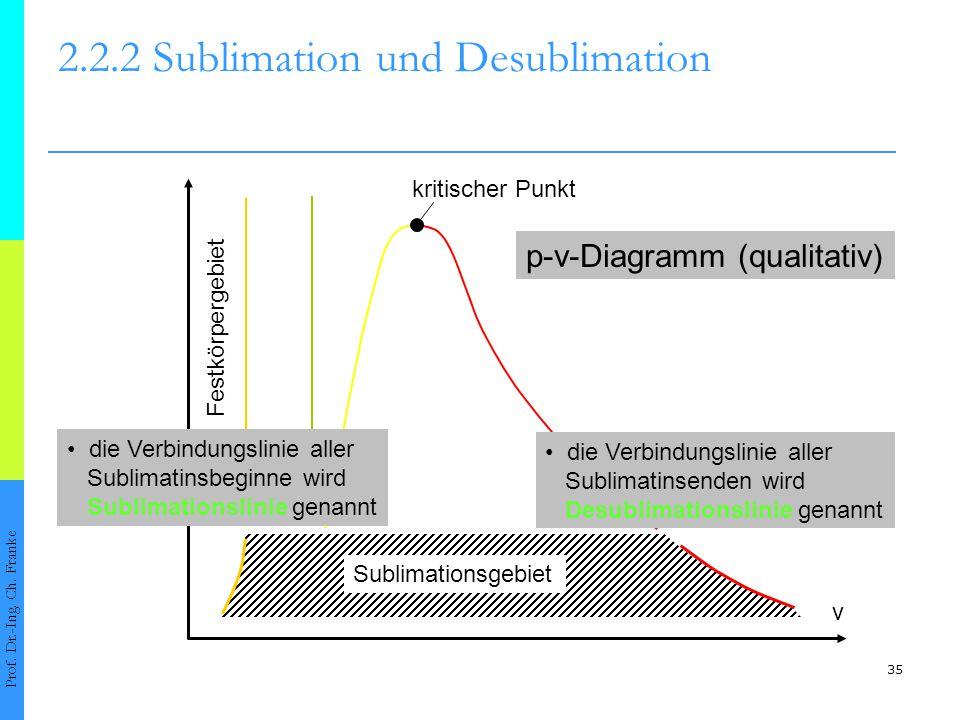 36 2.2.2 Sublimation und Desublimation Prof.Dr.-Ing.