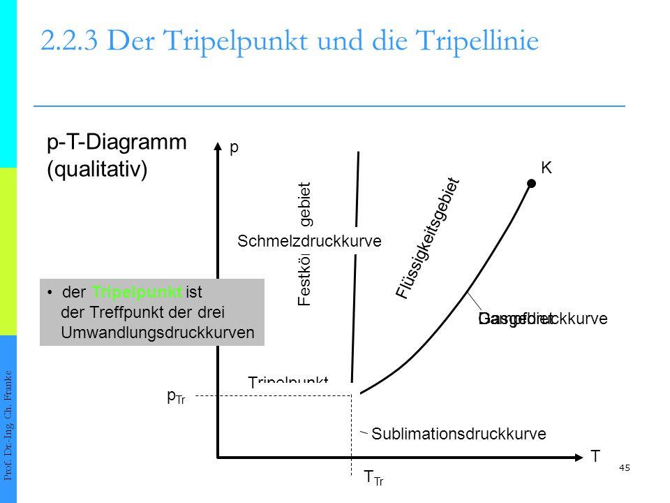 46 2.1.1Verdampfen einer Flüssigkeit und Kondensieren eines Gases Prof.