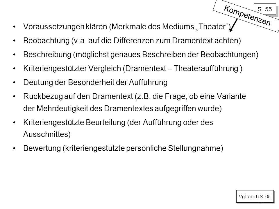 73 S. 55 Voraussetzungen klären (Merkmale des Mediums Theater) Beobachtung (v.a. auf die Differenzen zum Dramentext achten) Beschreibung (möglichst ge