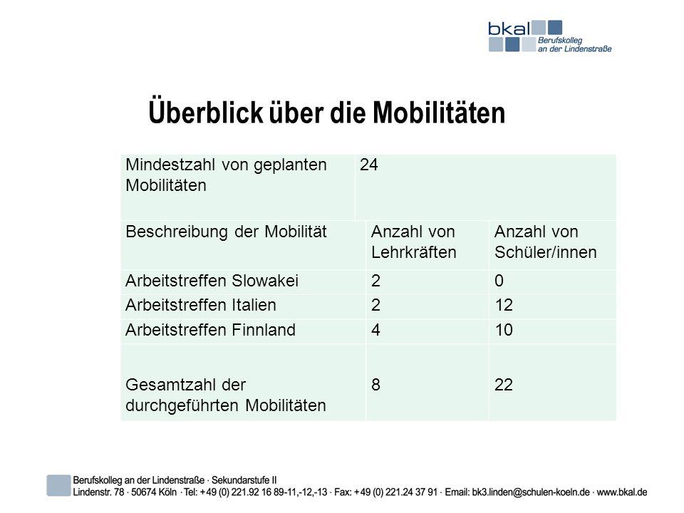 Überblick über die Mobilitäten Mindestzahl von geplanten Mobilitäten 24 Beschreibung der MobilitätAnzahl von Lehrkräften Anzahl von Schüler/innen Arbeitstreffen Slowakei20 Arbeitstreffen Italien212 Arbeitstreffen Finnland410 Gesamtzahl der durchgeführten Mobilitäten 822