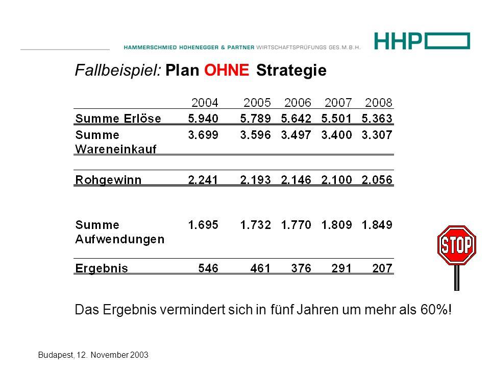 Budapest, 12. November 2003 Fallbeispiel: Plan OHNE Strategie Das Ergebnis vermindert sich in fünf Jahren um mehr als 60%!