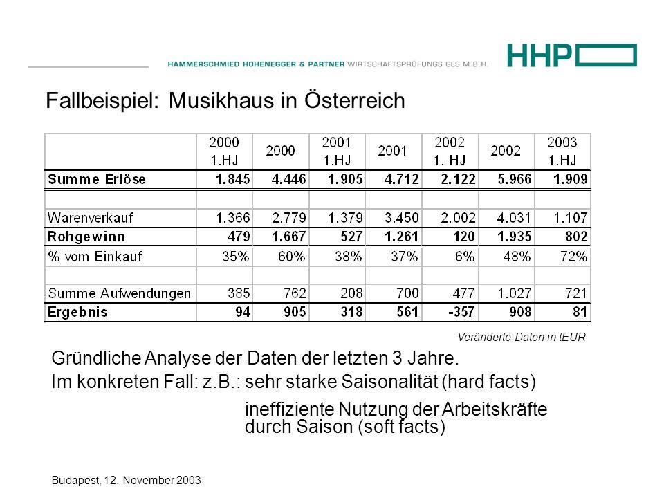 Budapest, 12. November 2003 Fallbeispiel: Musikhaus in Österreich Gründliche Analyse der Daten der letzten 3 Jahre. Im konkreten Fall: z.B.: sehr star
