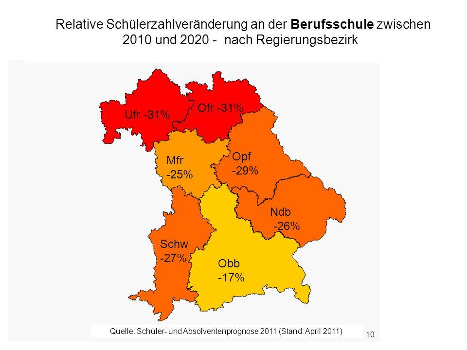 Bayerisches Staatsministerium für Unterricht und Kultus 10 Relative Schülerzahlveränderung an der Berufsschule zwischen 2010 und 2020 - nach Regierungsbezirk Obb -17% Ndb -26% Opf -29% Ofr -31% Mfr -25% Ufr -31% Schw -27% Quelle: Schüler- und Absolventenprognose 2011 (Stand: April 2011)