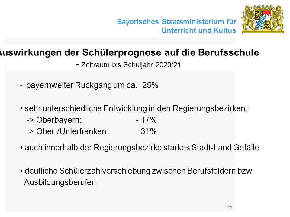 Bayerisches Staatsministerium für Unterricht und Kultus 11 Auswirkungen der Schülerprognose auf die Berufsschule - Zeitraum bis Schuljahr 2020/21 bayernweiter Rückgang um ca.