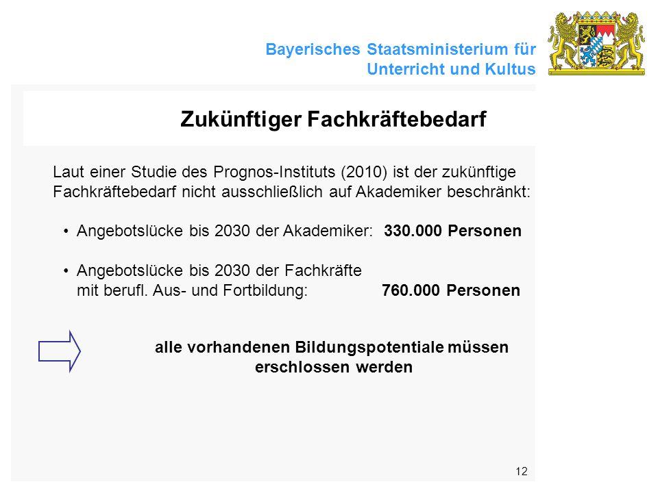 Bayerisches Staatsministerium für Unterricht und Kultus 12 Zukünftiger Fachkräftebedarf Laut einer Studie des Prognos-Instituts (2010) ist der zukünftige Fachkräftebedarf nicht ausschließlich auf Akademiker beschränkt: Angebotslücke bis 2030 der Akademiker: 330.000 Personen Angebotslücke bis 2030 der Fachkräfte mit berufl.