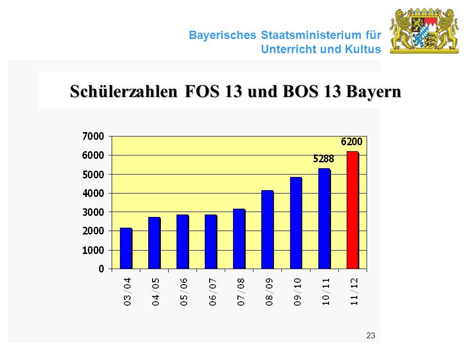 Bayerisches Staatsministerium für Unterricht und Kultus 23 Schülerzahlen FOS 13 und BOS 13 Bayern
