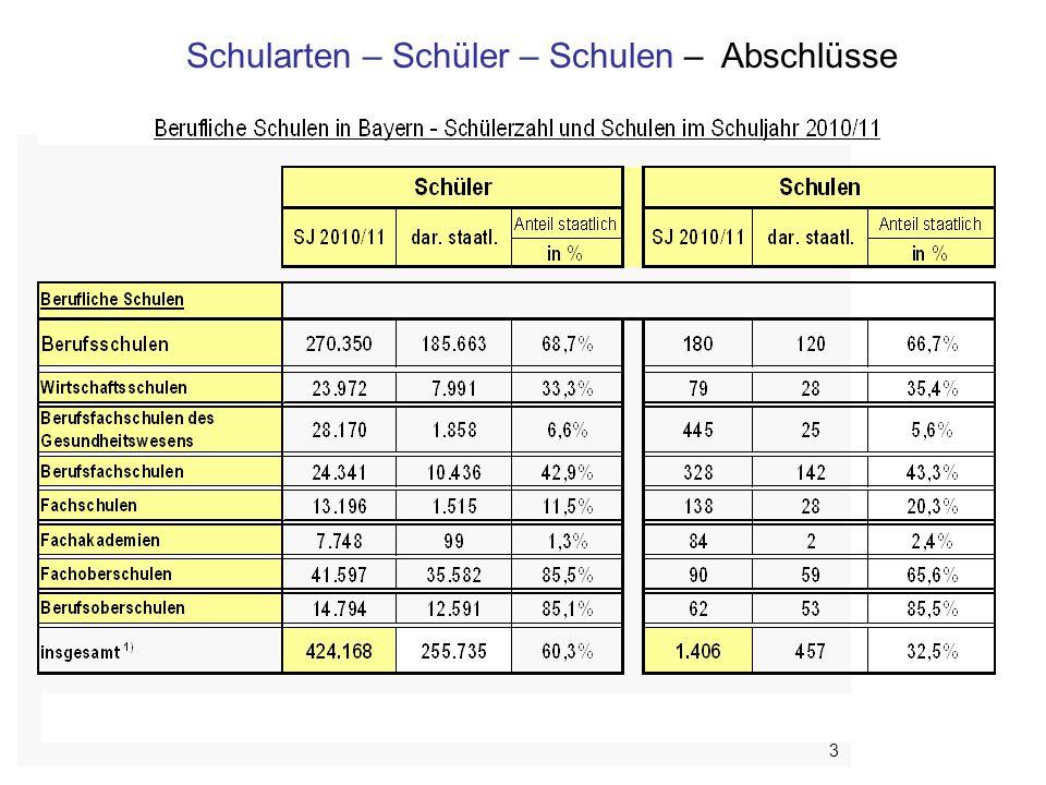 Bayerisches Staatsministerium für Unterricht und Kultus 14 III.
