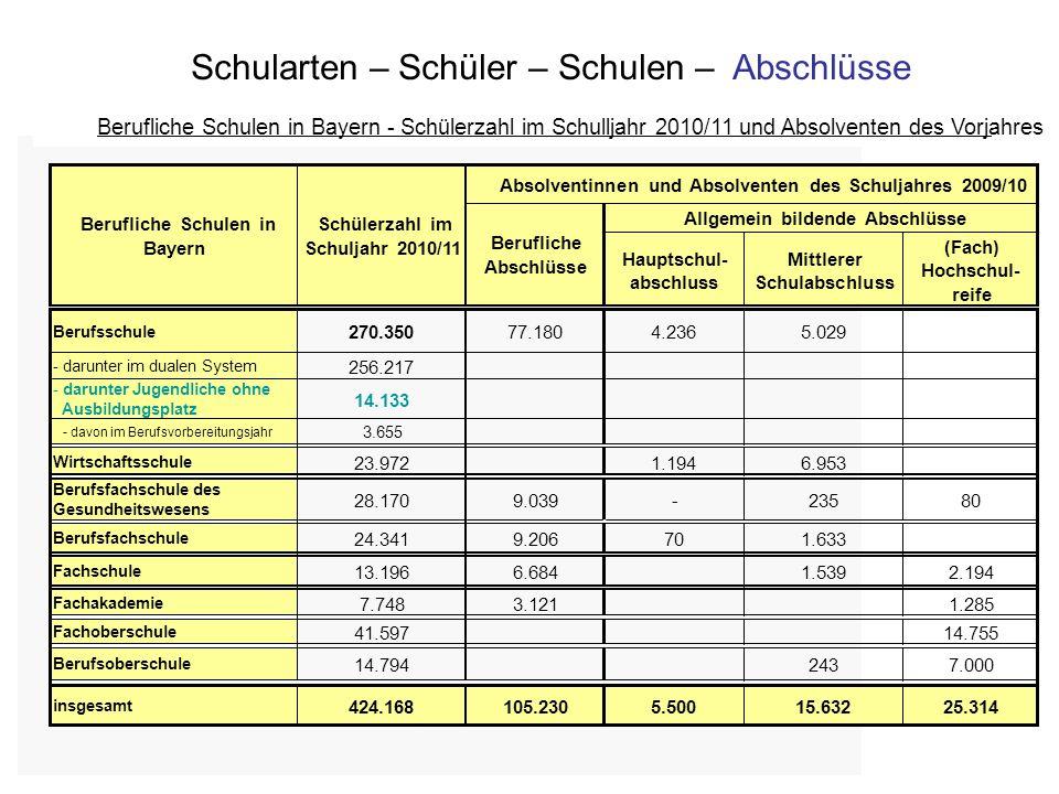 Bayerisches Staatsministerium für Unterricht und Kultus Schularten – Schüler – Schulen – Abschlüsse