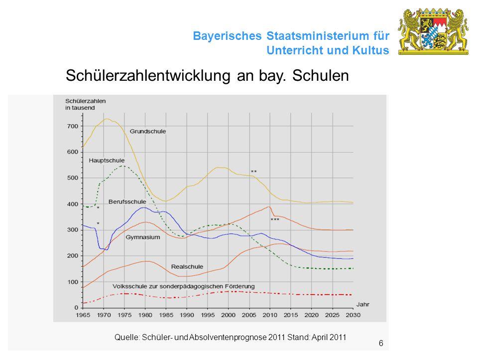 Bayerisches Staatsministerium für Unterricht und Kultus 6 Schülerzahlentwicklung an bay.