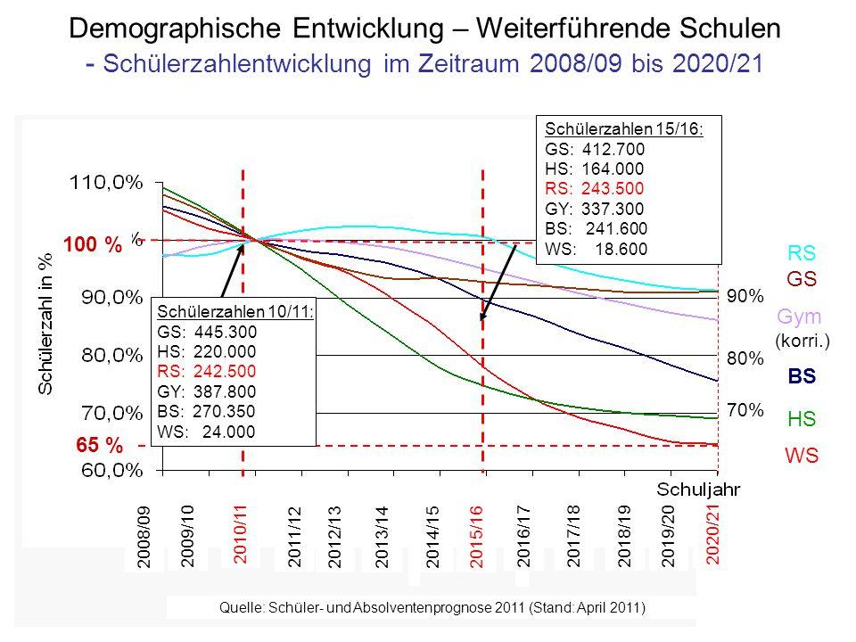 Bayerisches Staatsministerium für Unterricht und Kultus Quelle: Schüler- und Absolventenprognose 2011 (Stand: April 2011) 2008/09 2009/10 2010/11 2011/12 2012/13 2013/14 2014/152015/16 2016/172017/182018/19 2019/20 2020/21 100 % 65 % Schülerzahlen 10/11: GS: 445.300 HS: 220.000 RS: 242.500 GY: 387.800 BS: 270.350 WS: 24.000 Schülerzahlen 15/16: GS: 412.700 HS: 164.000 RS: 243.500 GY: 337.300 BS: 241.600 WS: 18.600 Demographische Entwicklung – Weiterführende Schulen - Schülerzahlentwicklung im Zeitraum 2008/09 bis 2020/21 RS GS Gym (korri.) BS HS WS 90% 80% 70%