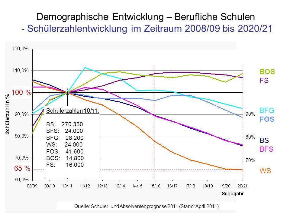 Bayerisches Staatsministerium für Unterricht und Kultus 9 Schülerzahlen FOS + BOS Bayern Prognose 2011 Prognose 2011 FOS13