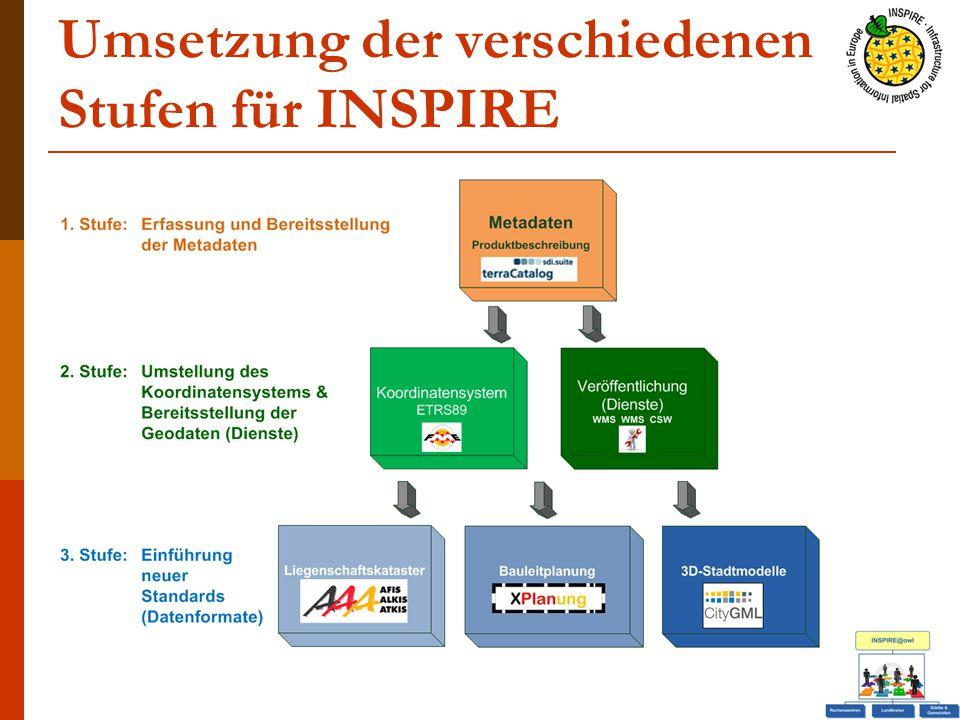 Umsetzung der verschiedenen Stufen für INSPIRE