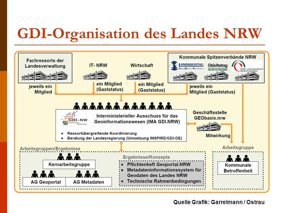 GDI-Organisation des Landes NRW Quelle Grafik: Garrelmann / Ostrau