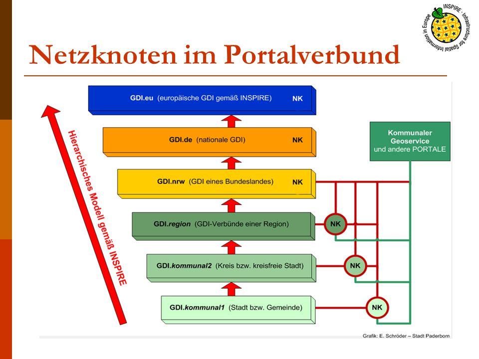 Netzknoten im Portalverbund