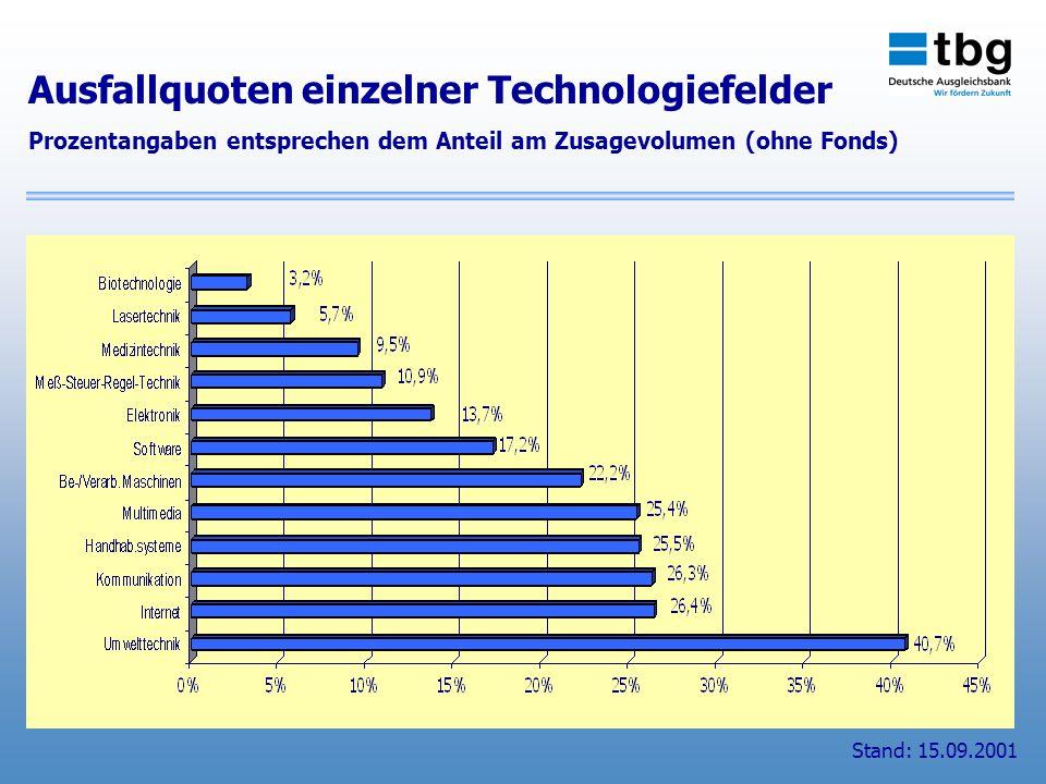 Ausfallquoten einzelner Technologiefelder Prozentangaben entsprechen dem Anteil am Zusagevolumen (ohne Fonds) Stand: 15.09.2001