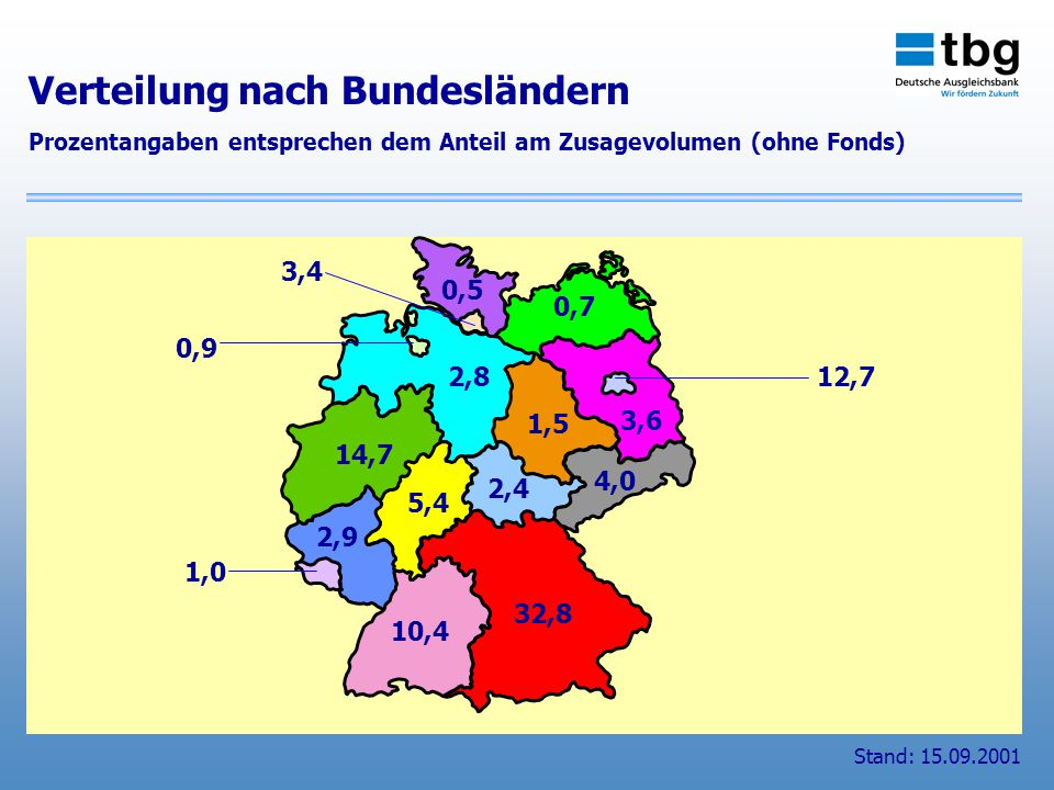0,5 0,7 3,4 0,9 2,8 3,6 12,7 1,5 4,0 2,4 14,7 5,4 2,9 10,4 32,8 1,0 Stand: 15.09.2001 Verteilung nach Bundesländern Prozentangaben entsprechen dem Anteil am Zusagevolumen (ohne Fonds)