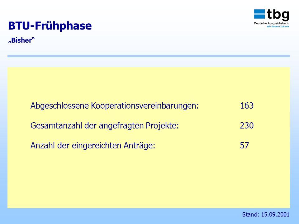 Abgeschlossene Kooperationsvereinbarungen:163 Gesamtanzahl der angefragten Projekte: 230 Anzahl der eingereichten Anträge: 57 BTU-Frühphase Bisher Stand: 15.09.2001