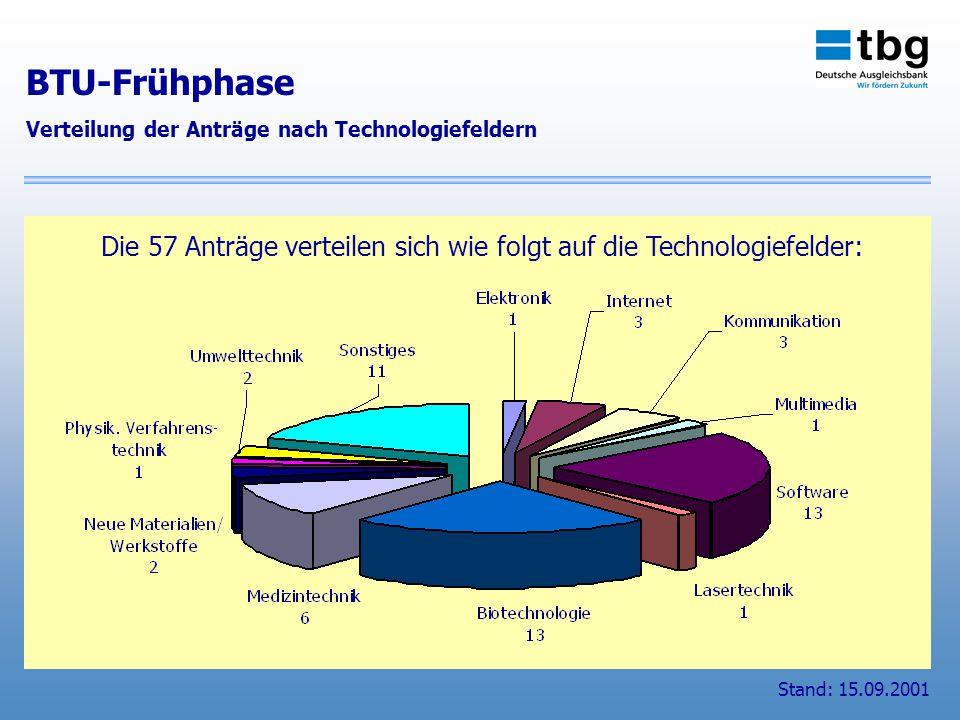 Die 57 Anträge verteilen sich wie folgt auf die Technologiefelder: BTU-Frühphase Verteilung der Anträge nach Technologiefeldern Stand: 15.09.2001